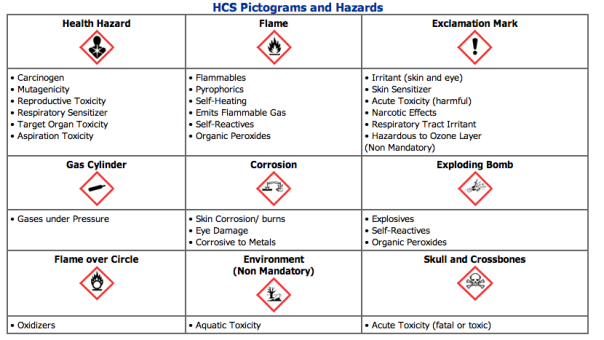 Pictograms and Hazards